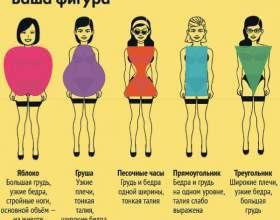 Як визначити тип фігури жінки. Тест і приклади фото